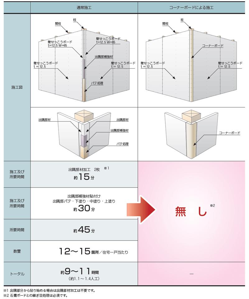通常施工とコーナーボードによる施工の比較