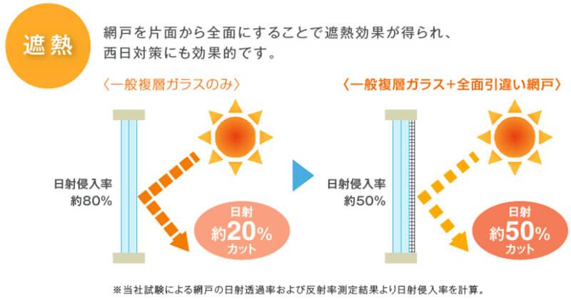 網戸の遮熱効果