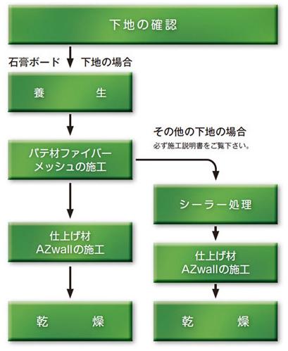 Azwallの施工方法