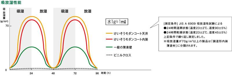 珪藻土のグラフ