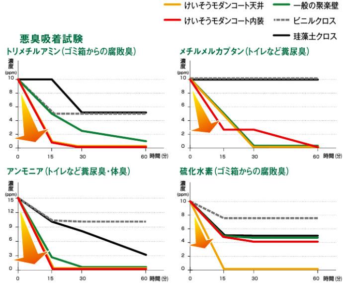 珪藻土のグラフ2