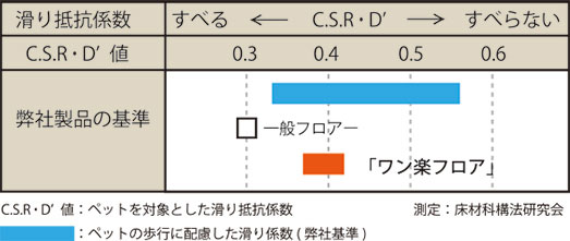 ワン楽フロア グラフ