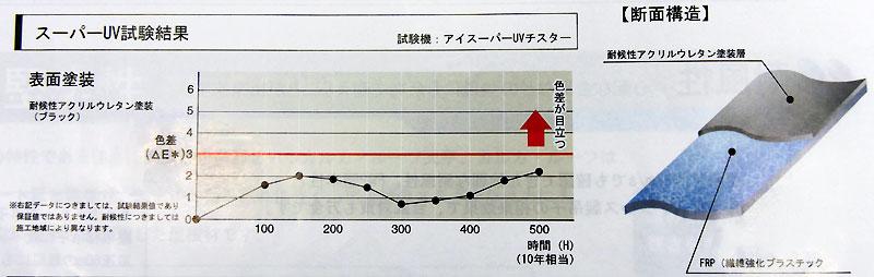 カルカ・ルーフ天平 グラフ