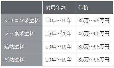 屋根塗料の耐用年数と相場