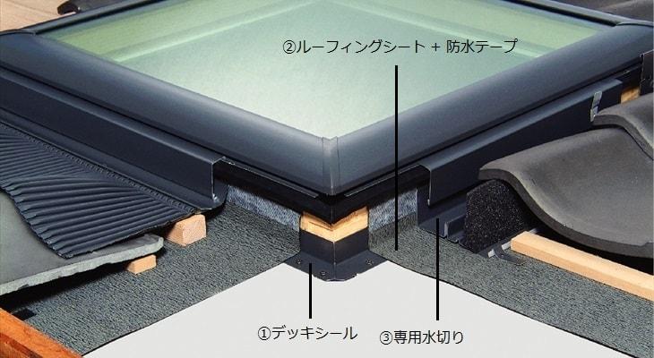 トリプル防水構造