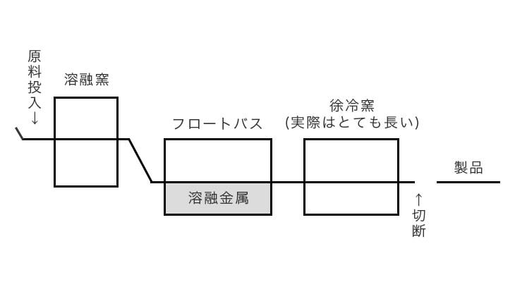 フロート法の概念図