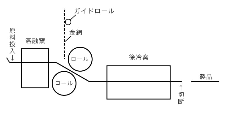 ロールアウト法の概念図