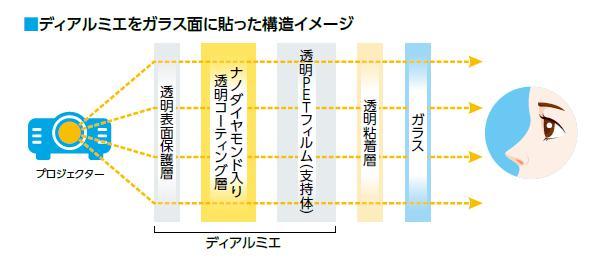 ディアルミエの構造イメージ