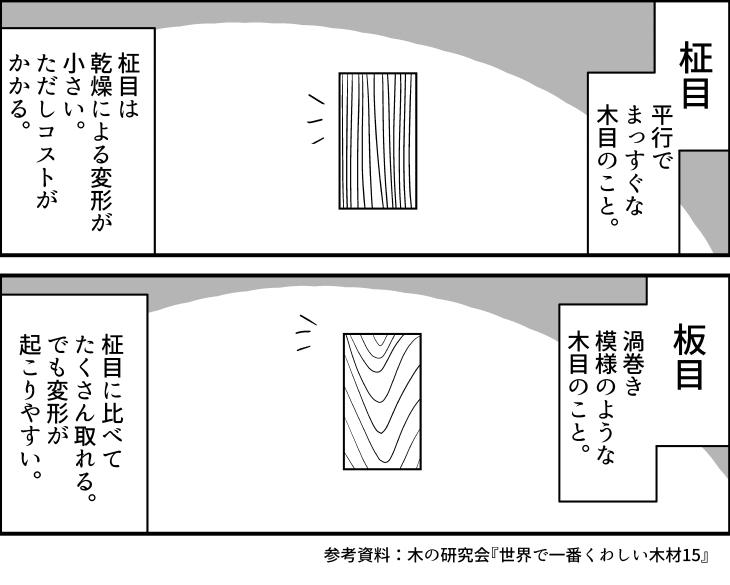 修正した説明漫画
