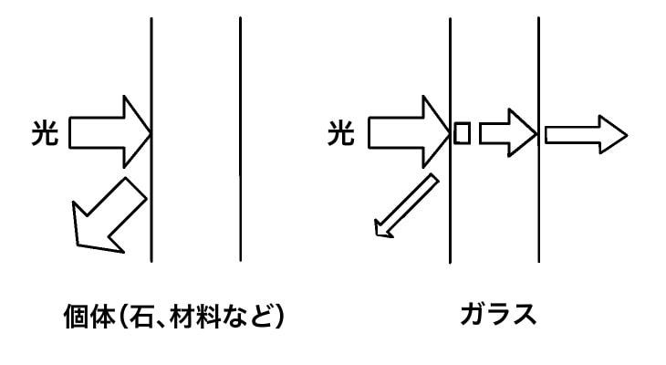 固体とガラスの光透過概念図その1