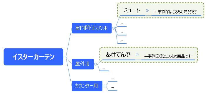 イスターカーテン商品体系図