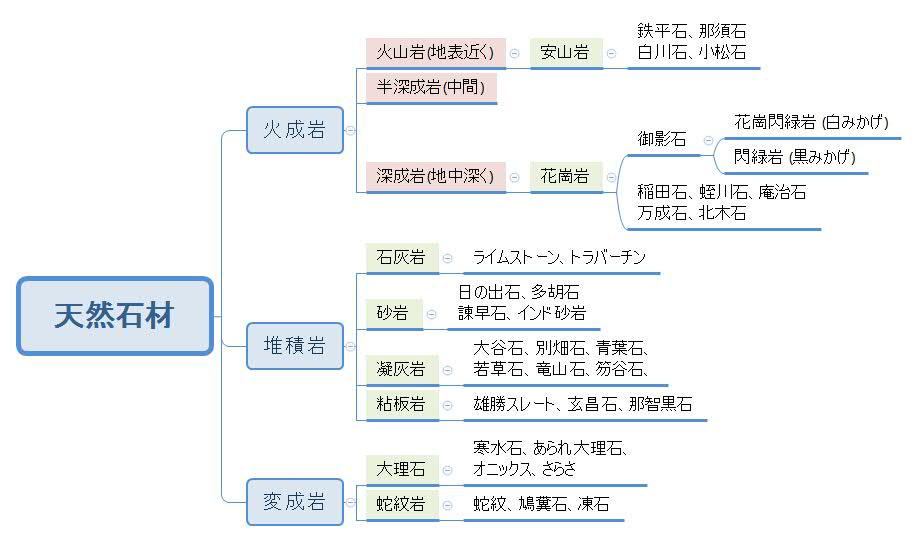 石材の分類マップ