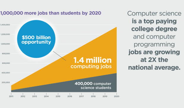 /uploads/picture/asset/98/more-jobs-than-students-620x366.png
