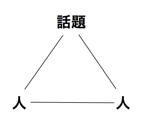 コミュニケーションの三角形