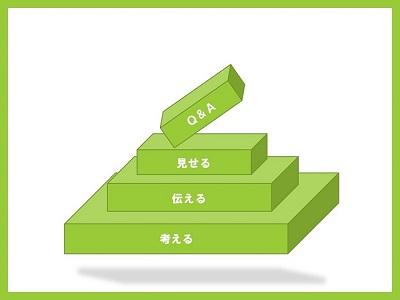 プレゼンに必要な能力のピラミッド図