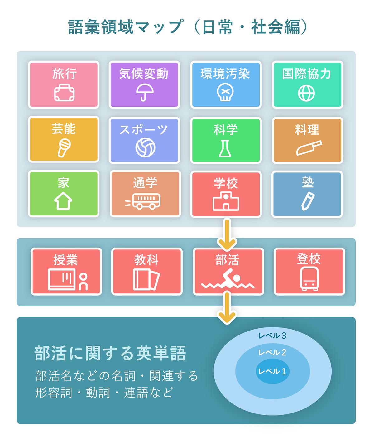 「語彙領域マップ」と「語彙力養成エクササイズ」3