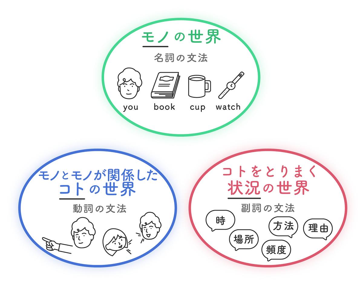 """本当に使える """"表現英文法"""" への道5"""