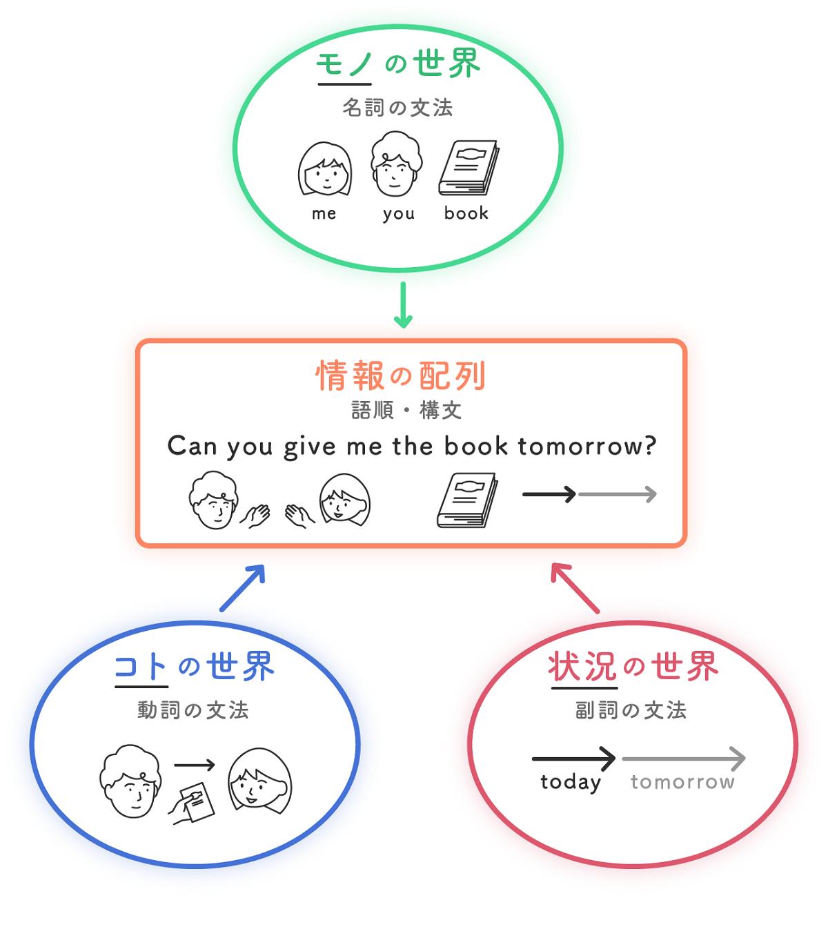 """本当に使える """"表現英文法"""" への道6"""