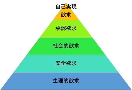 マズロー図8