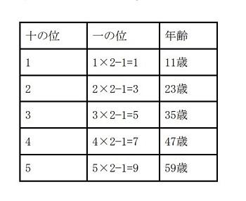 学びノベーション12問題2