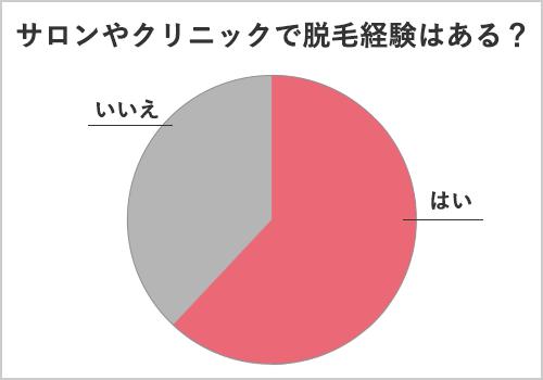 女性の脱毛経験についてのアンケート結果のグラフ