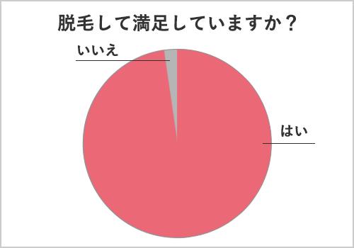 脱毛の満足度に関するアンケート結果のグラフ