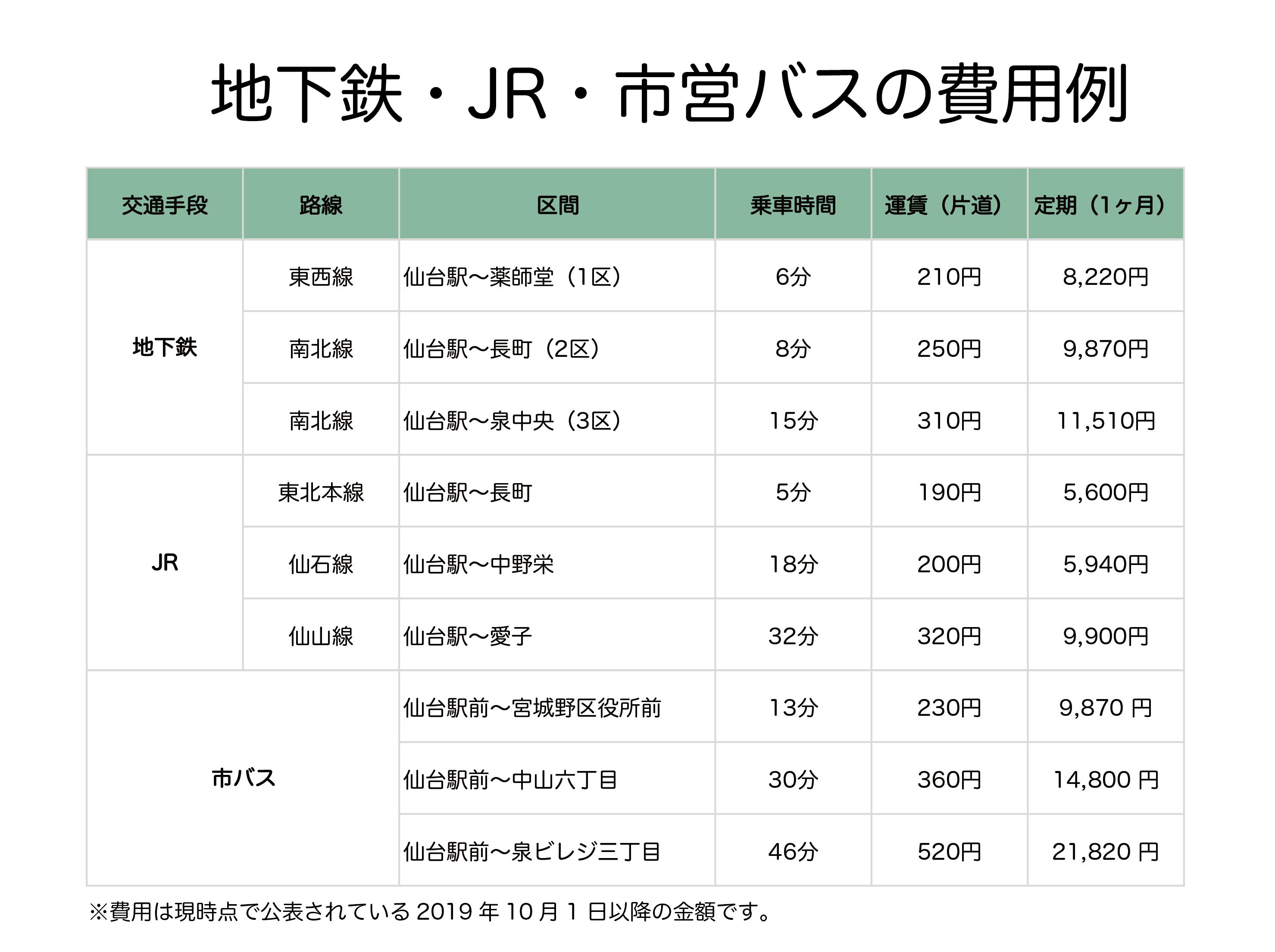 宮城 仙台 どこ 交通 バス