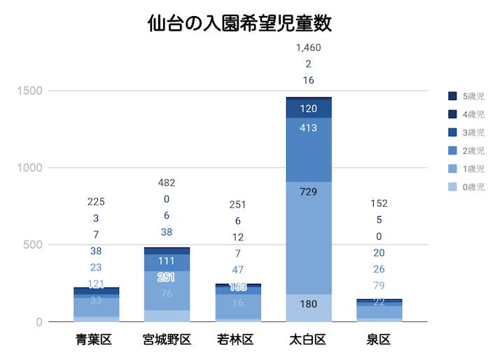 ※各年度4月1日時点の集計 br※H27.4.1~H28.4.30までのデータは申込児童のうち入所待ち児童数で集計 brH28.5.1分より集計が希望者全数に変更されています