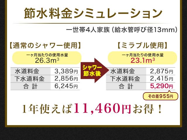 節水料金シミュレーション一世帯4人家族(給水管呼径13mm)1年使えば11,460円お得!