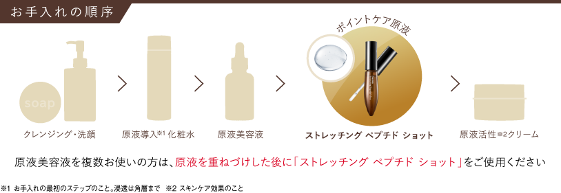 お手入れの手順 クレイジング・洗顔 保湿液 原液美容液 ストレッチングペプチドショット エイジングケアクリーム