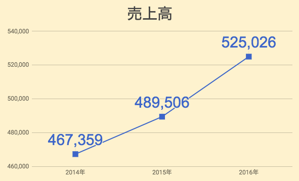 テルモの売上高のグラフ