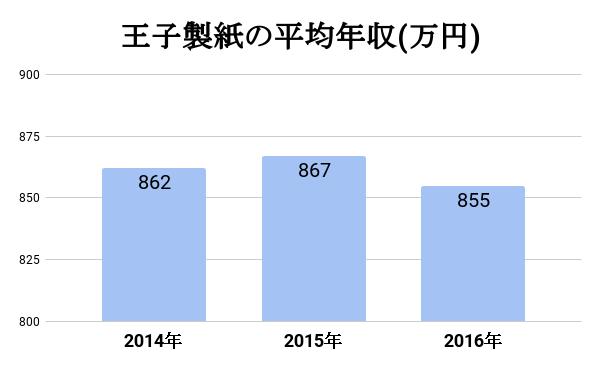 王子製紙の平均年収表