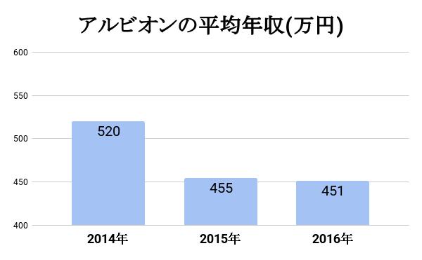 アルビオンの平均年収表