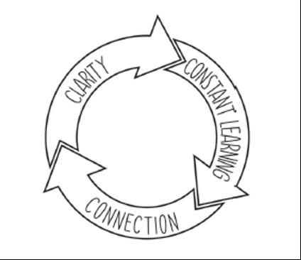 想清楚、持續學習、建立連結