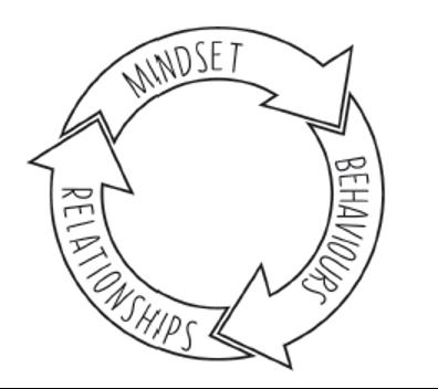 心態、行為、關係