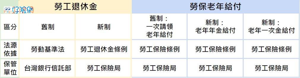 勞工退休金與勞保老年年金差異表