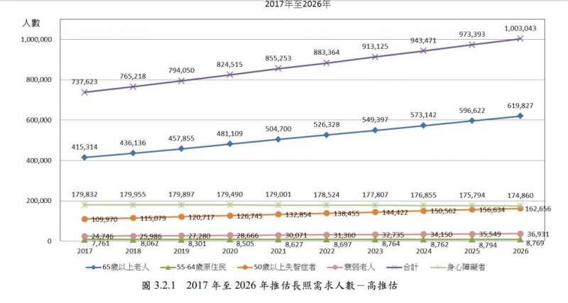 20190713-2017年至2026年推估長照需求人數-高推估(衛福部提供)