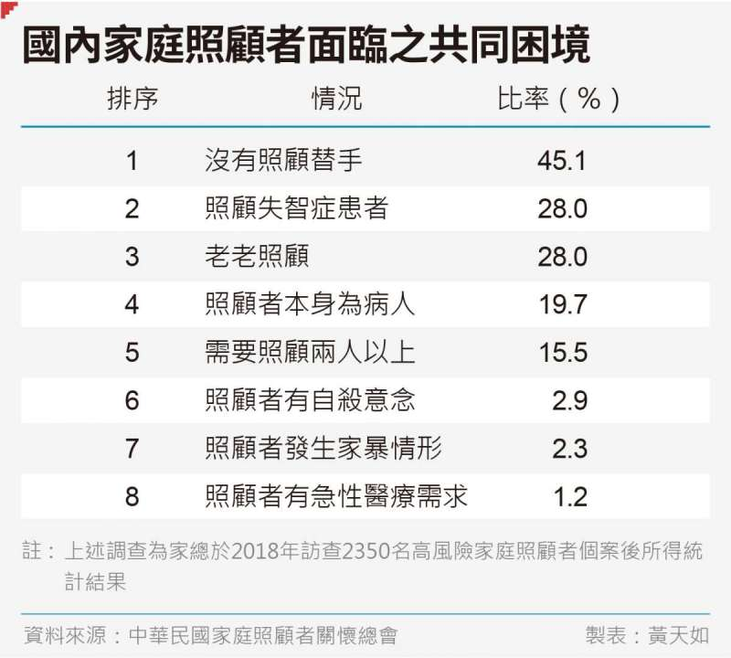 20190712-SMG0035-黃天如專題_A國內家庭照顧者面臨之共同困境