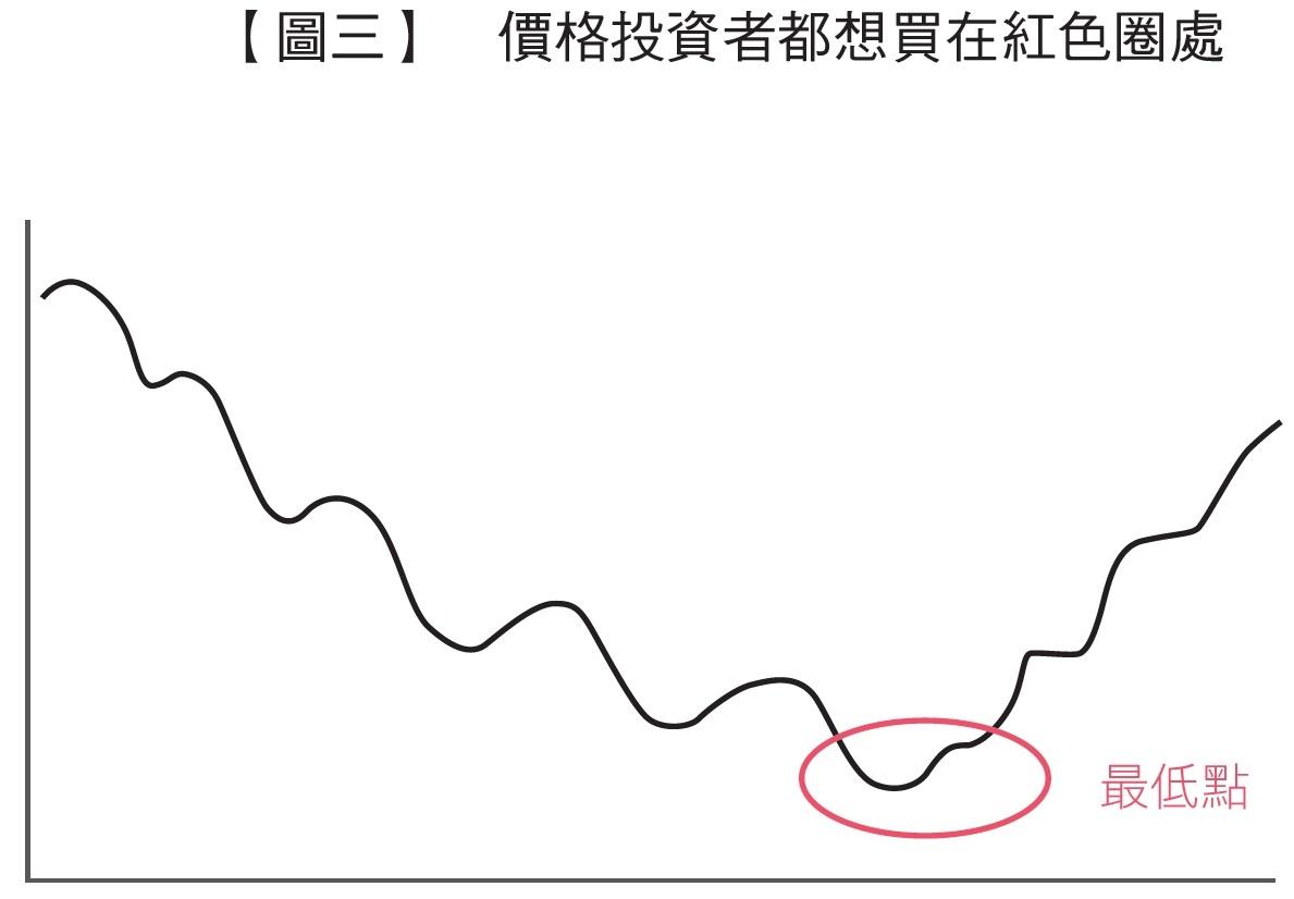 價格投資者都想買在紅色圈處