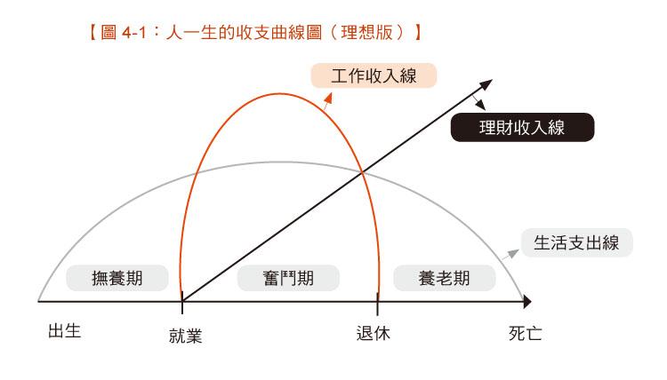 圖4-1人一生的收支理想曲線(理想版)