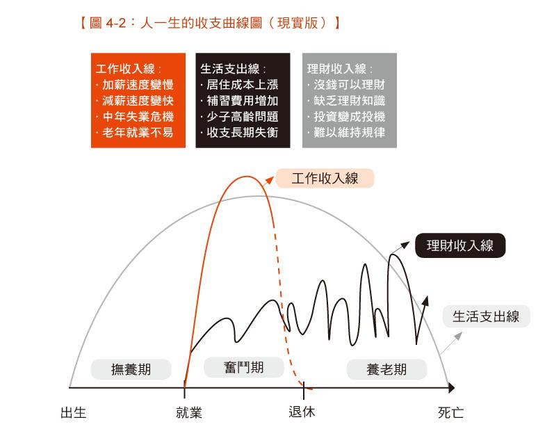圖4-2人一生的收支理想曲線(現實版)