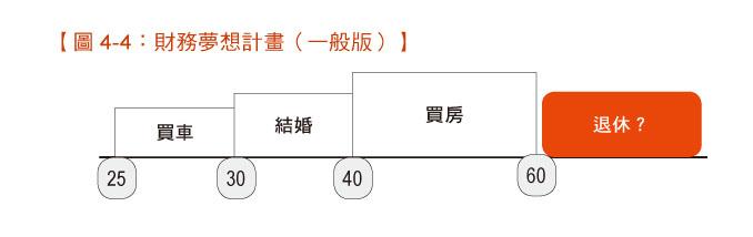 圖4-4財務夢想計畫(一般版)