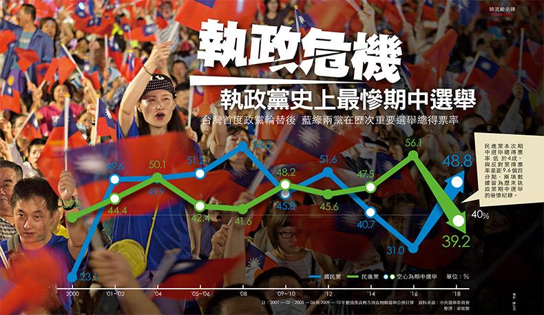藍綠兩黨歷年選舉得票數