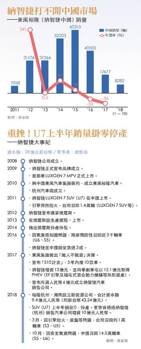 納智捷中國銷量