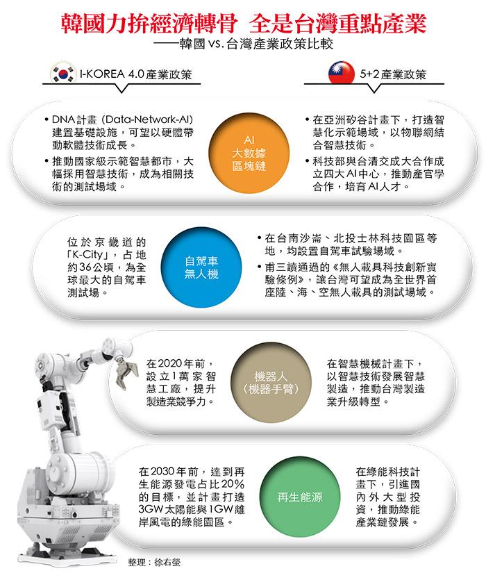 韓國、台灣產業政策
