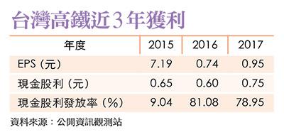 台灣高鐵近三年獲利
