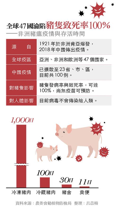 非洲豬瘟疫情及存活時間