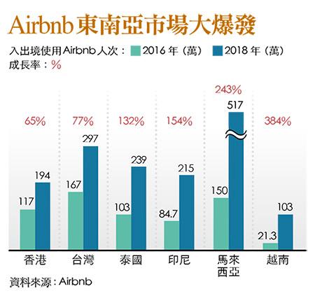 Airbnb於東南亞市場概況