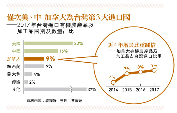 台灣進口農產國家