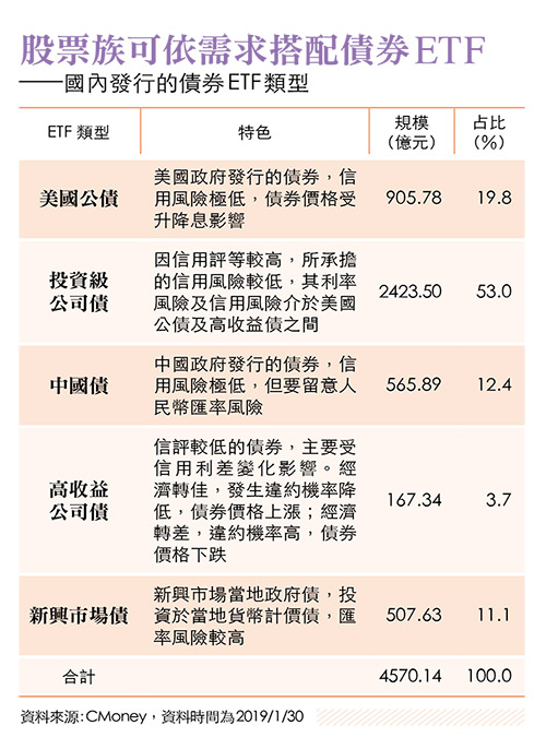 國內債券ETF類型